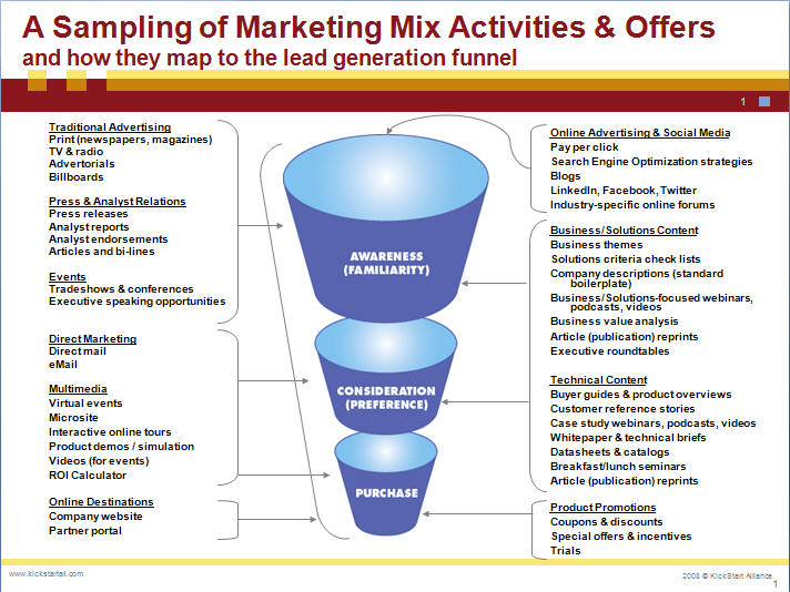 fast mapping definition with Mapping The Marketing Mix To The Lead Funnel 3 on Bent Klaar General Data Protection Regulation Gdpr further 05position besides X8 moreover Business Process Maps likewise Mapping The Marketing Mix To The Lead Funnel 3.