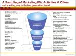 Mapping the Marketing Mix to the Lead Funnel