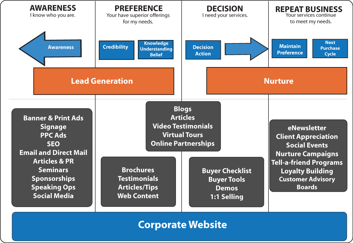 Integrating The Marcom Mix Marketing Campaign