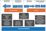 "As leads are generated and prospects are nurtured from ""awareness"" to ""decision"", this graphic maps the high-level marcom objectives to a few marcom activities and tactics."