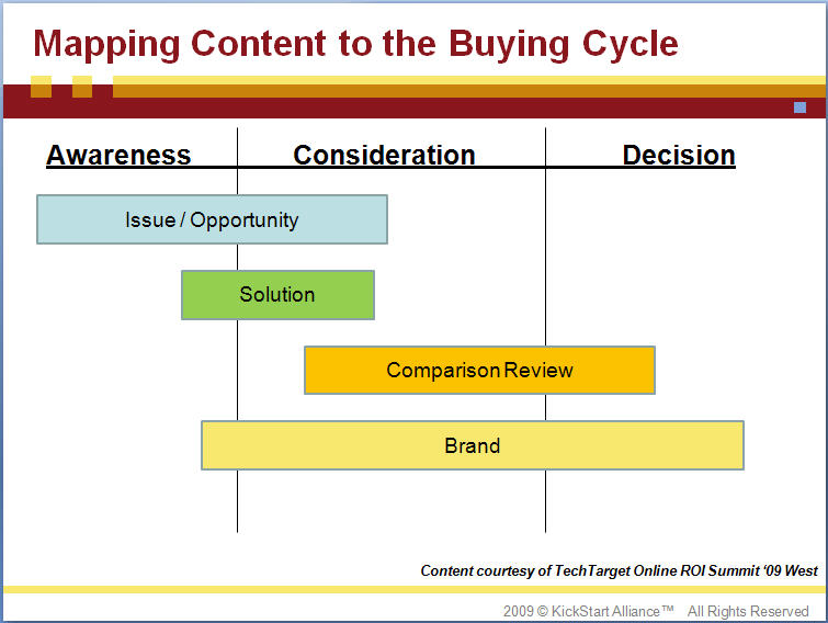 Mapping Content to the Buying Cycle | Marketing Campaign ... on buying organization chart, buying process stages, buying process model, buying process service, strategy map, buying process chart, customer experience map, customer buying map, customer segmentation map,