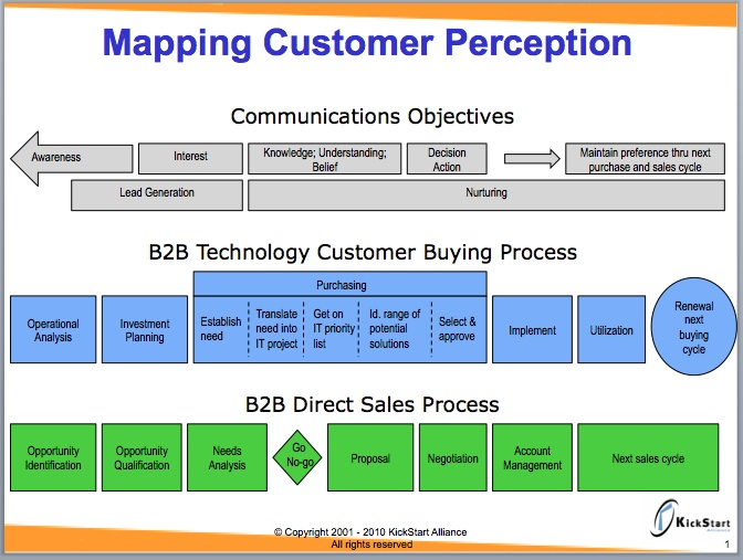Communications Objectives And The Buying And Sales