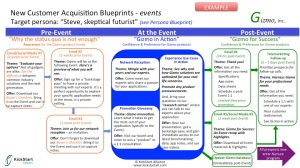 example of a tactical marketing blueprint for events marketing